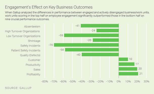 engagement, Augmenter de 21% votre profitabilité, c'est possible avec l'engagement des employés., Blog FutursTalents