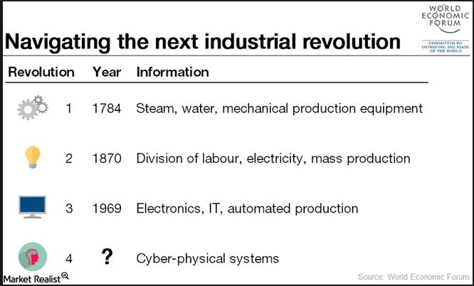 Revolution digitale World Economic Forum 2016