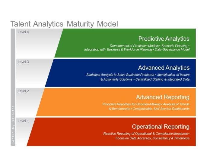 Talent Analytics Maturity Model, By Josh Bersin, Deloitte