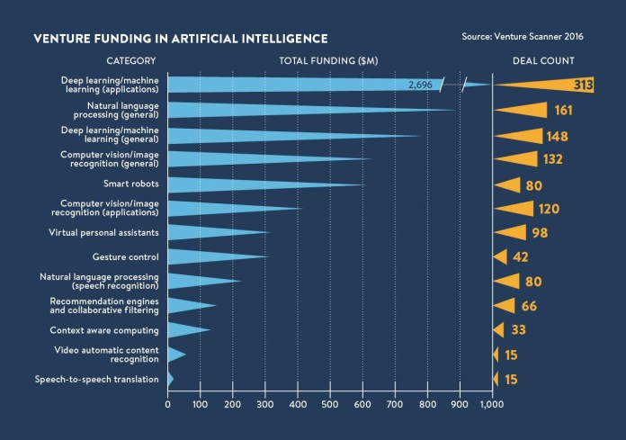 Venture Funding In Artificial Intelligence in 2016