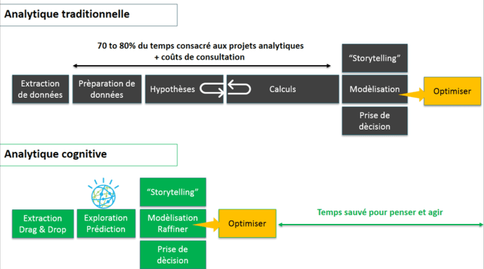 analytique, L'analytique RH sans limite, FutursTalents
