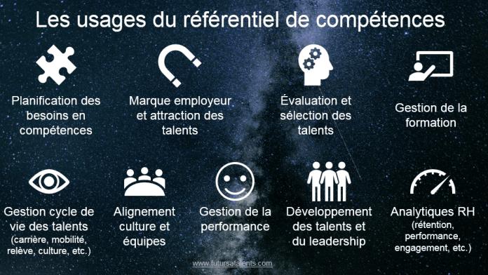 Référentiel, Le référentiel de compétences, fondation de la gestion stratégique des talents, Blog FutursTalents