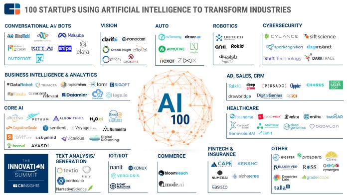 Les 100 entreprises en IA selon CB Insights