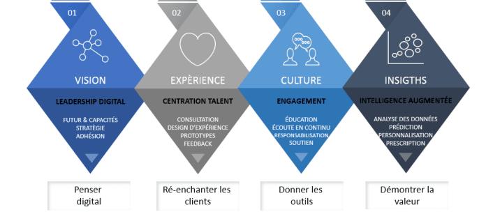 Culture, La culture digitale et son agenda de transformation, Blog FutursTalents