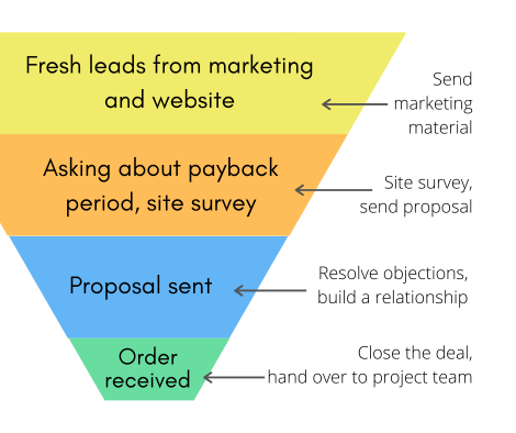 how to increase solar sales with an efficient sales funnel