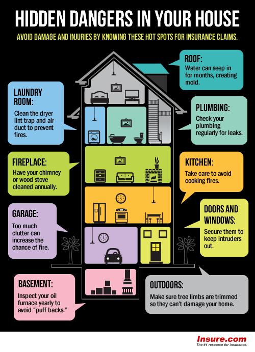 Hidden dangers inside the home inspection
