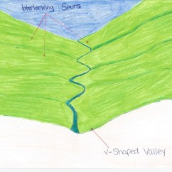 Diagram Of How A Waterfall Is Formed Orbit Fan Wiring Rivers Geography Finn Valley College