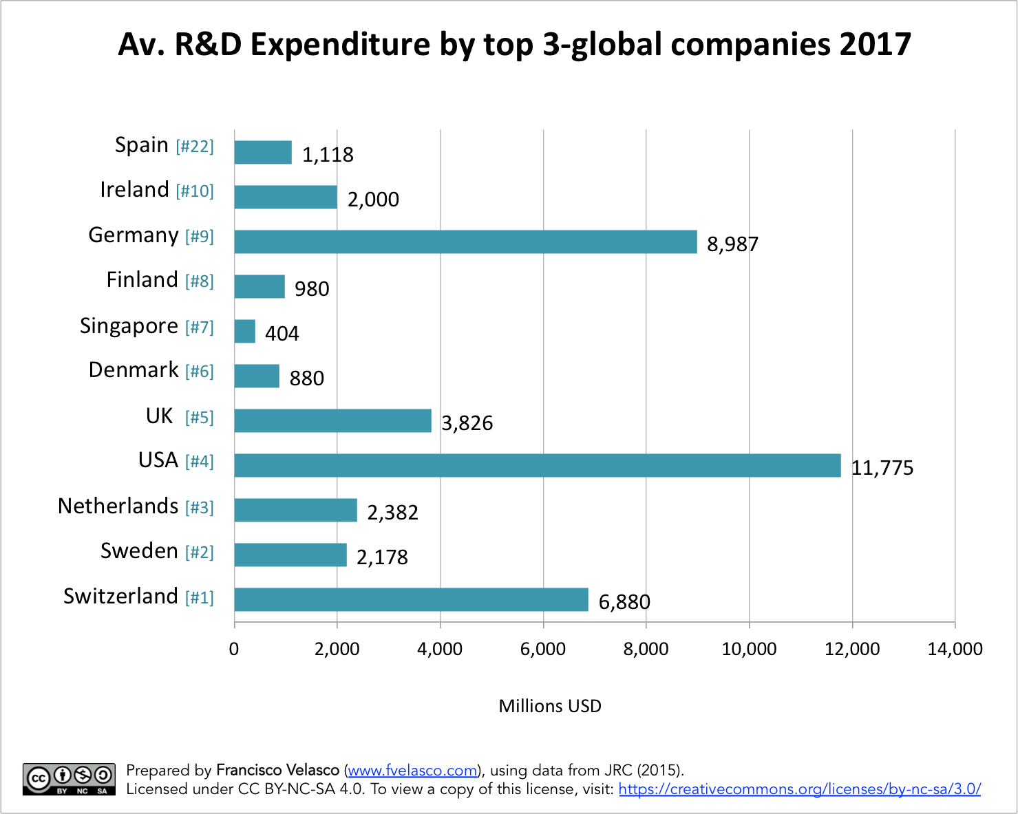 Average Expenditure in R&D by the top 3-global companies in the most innovative countries in the world in comparison to Spain. Prepared by Francisco Velasco (www.fvelasco.com). Source: JRC (2015).