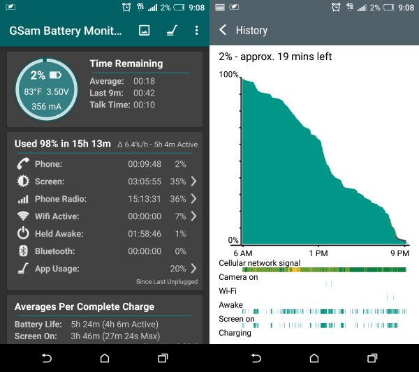 HTC One A9 Battery Full Day