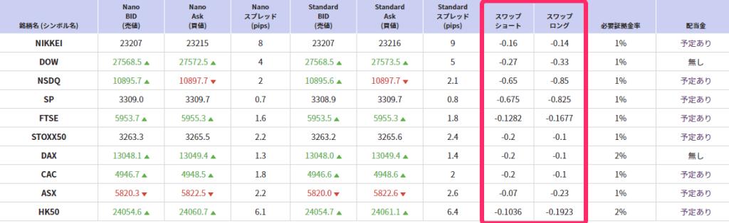 AXIORY 株価指数CFD スワップポイント一覧