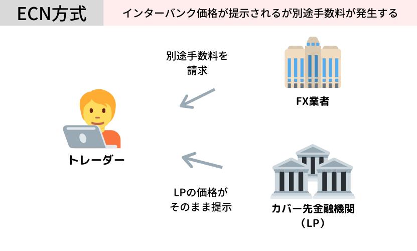 ECN方式の仕組み 図解