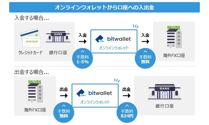 海外FX オンラインウォレット bitwallet 入出金 仕組み
