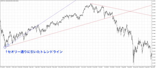 青線のトレンドラインは一見すると正しいように見えるが、使えないトレンドラインになってしまっている