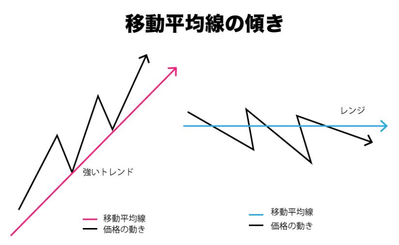 FX 移動平均線