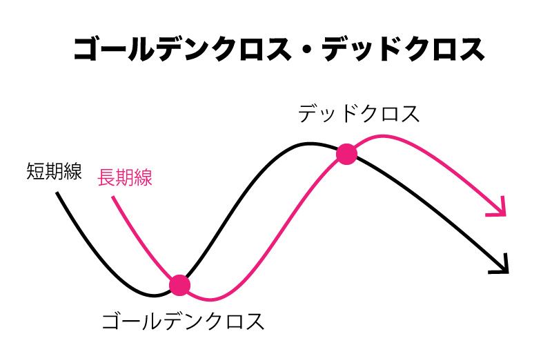 移動平均線 ゴールデンクロス デッドクロス
