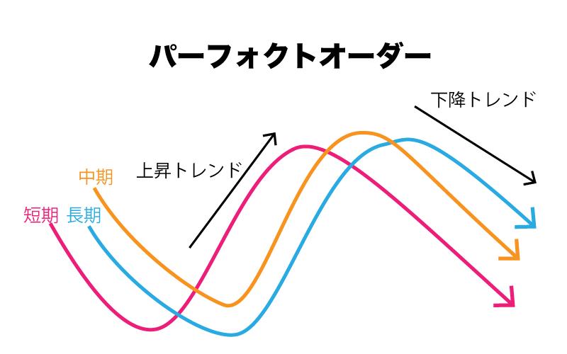 FX 移動平均線 パーフォクトオーダー