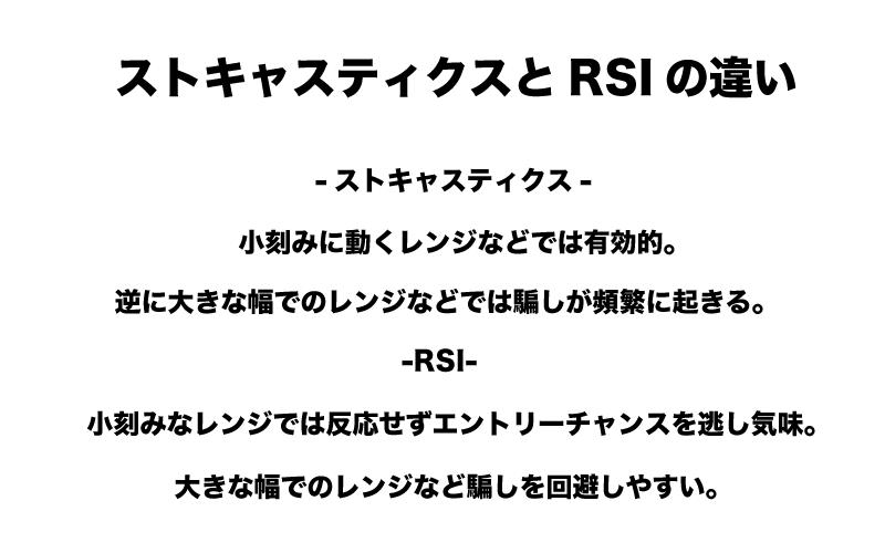 FX ストキャスティクス RSI 違い