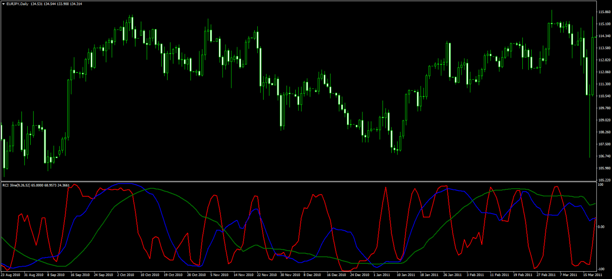 RCI(Rank Correlation Index) FX テクニカル分析