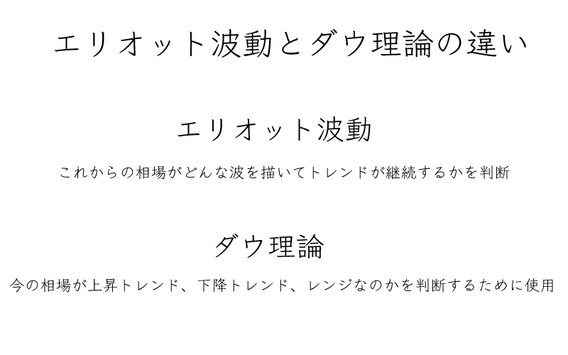 FX エリオット波動 ダウ理論 違い