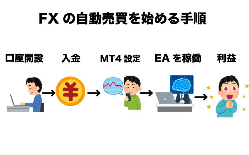 FX 自動売買 EA 始める手順