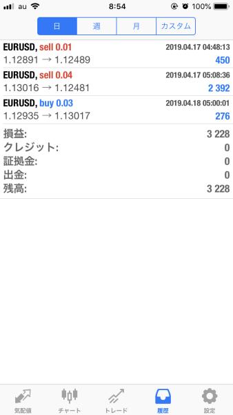 FX 自動売買 EA