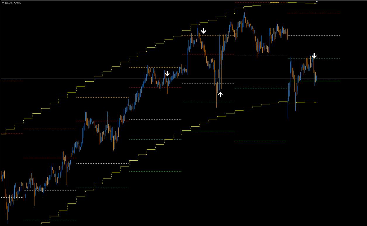 FX BTM(Beat The Market strategy)