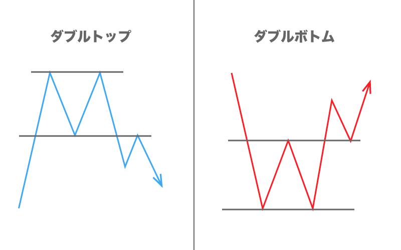 FX フォーメーション分析 ダブルトップ ダブルボトム
