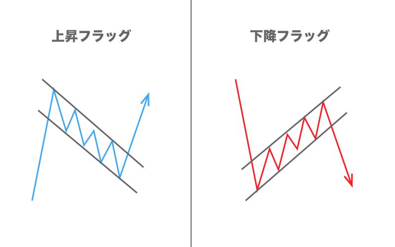FX フォーメーション分析 フラッグ