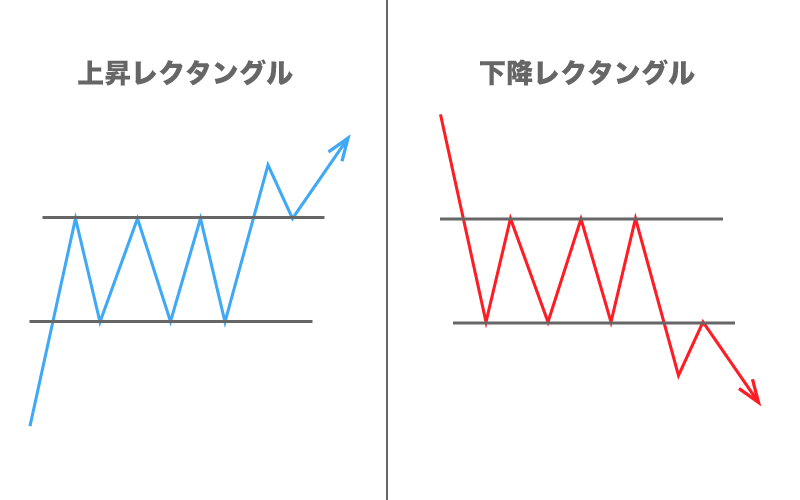 FX フォーメーション分析 レクタングル