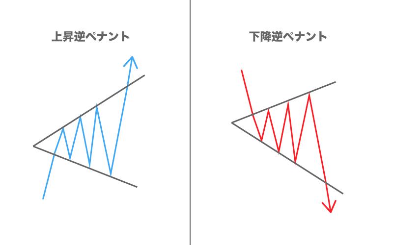 FX フォーメーション分析 逆ペナント