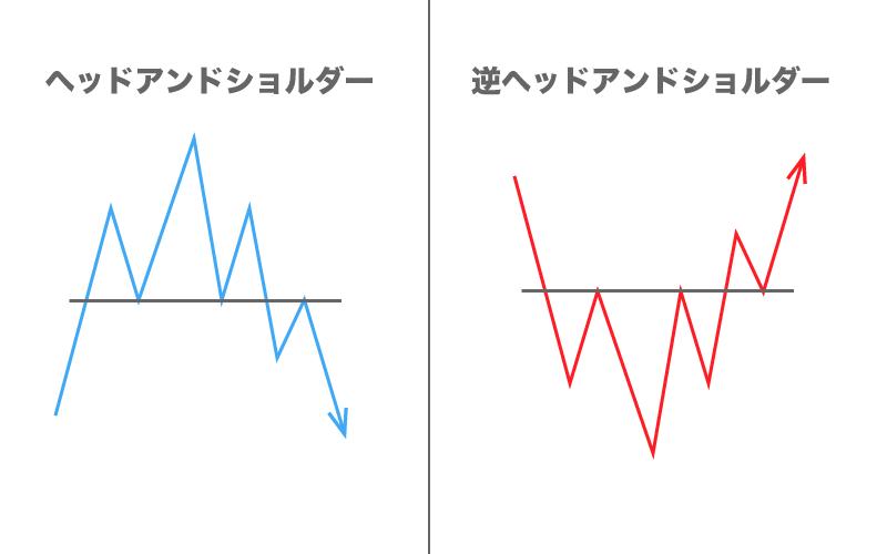 FX フォーメーション分析 ヘッドアンドショルダー