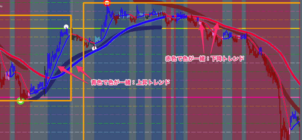 FX手法 XARD Simple Trend Following Trading System
