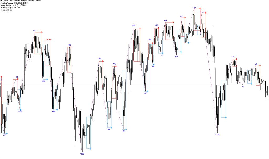 FX PZ Day Trading