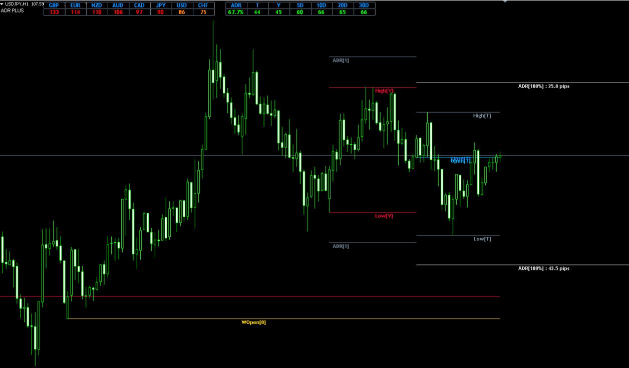 FX ADR_PLUS indicator