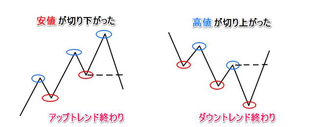 up&downトレンド終1