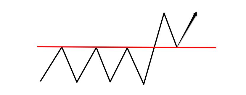 2016.8.30下位足のレンジブレイクパターン