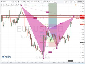 20160207_EURUSD_D1_Gartley