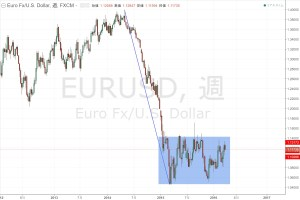 20160323_EURUSD_W1_range
