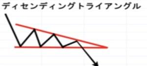 【チャートパターン】ディセンディングトライアングル