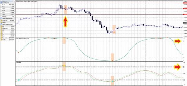 Короткая позиция циклы тренда