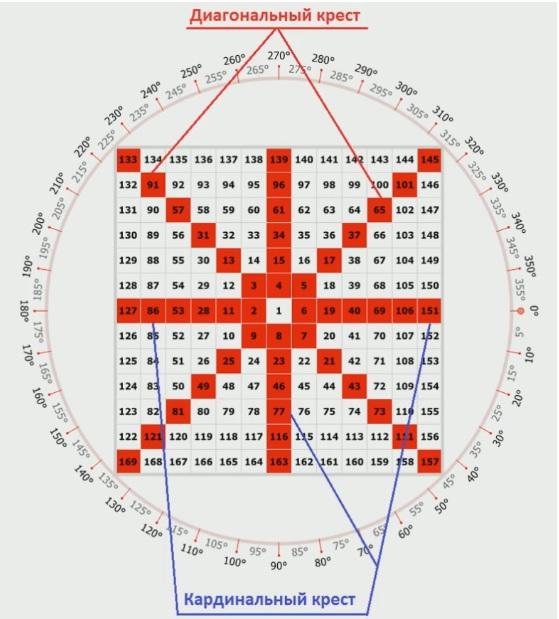 Диагональный квадрат Ганна