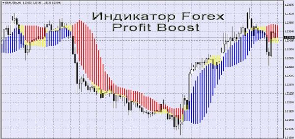 Forex Profit Boost
