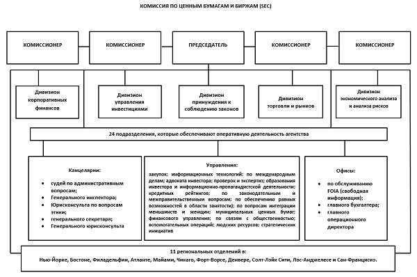 sec_structure