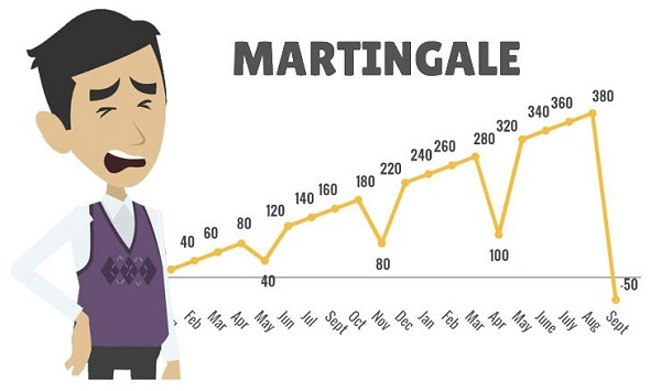 калькулятор Мартингейла