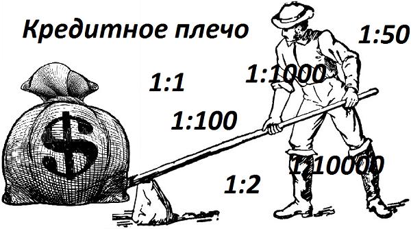 процент маржи