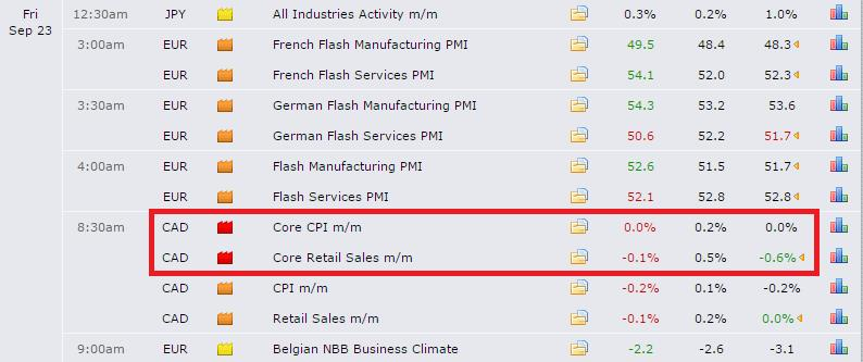 how to read forexfactory.com calendar