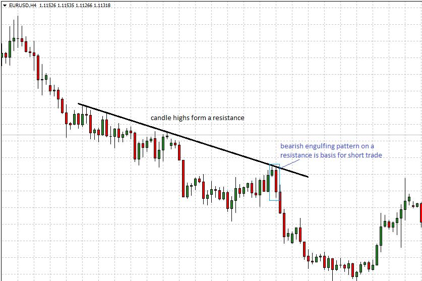 Price Action Trading Strategy Using Support and Resistance