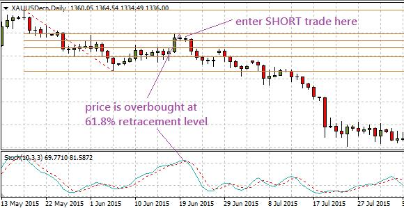 short trade long trade setup How to Use the Fibonacci Retracement tool