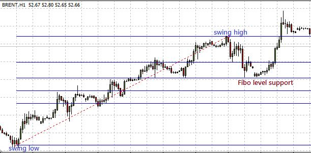 Support and resistance Forex Trading formed by Fibo retracement levels