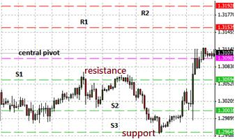 Support and resistance formed by pivot points